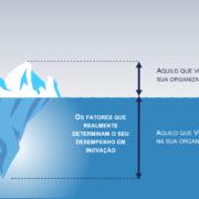 Entenda como funciona o processo de inovação e seus horizontes, e saiba como se beneficiar através de uma ferramenta disruptiva